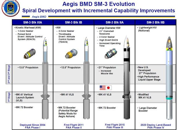 SM-3 Block IIA Ballistic Missile Interceptor And Anti-Satellite Weapon (Infographics)