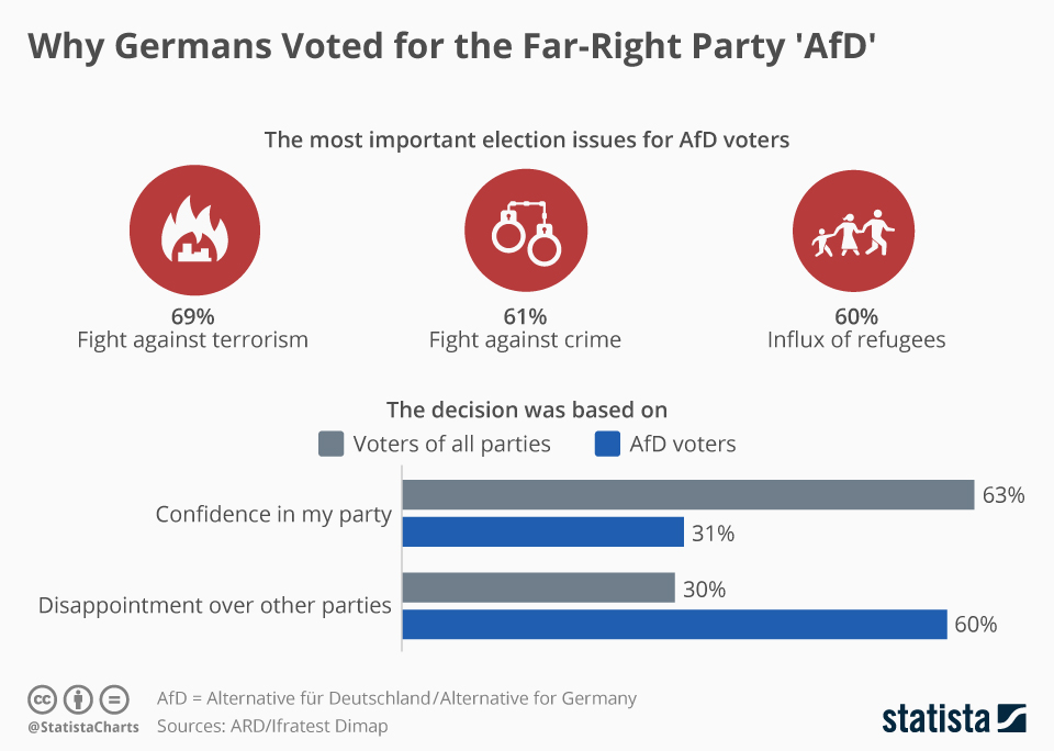AfD Voters: Where Did They Come From, Where Will They Go?