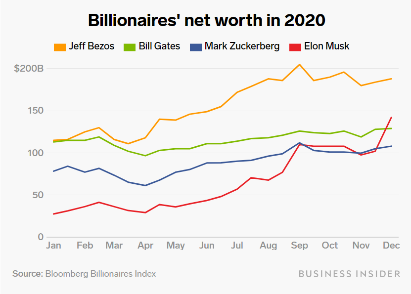 Happy 2020: The Richest Count Profit While The World Is In Crisis