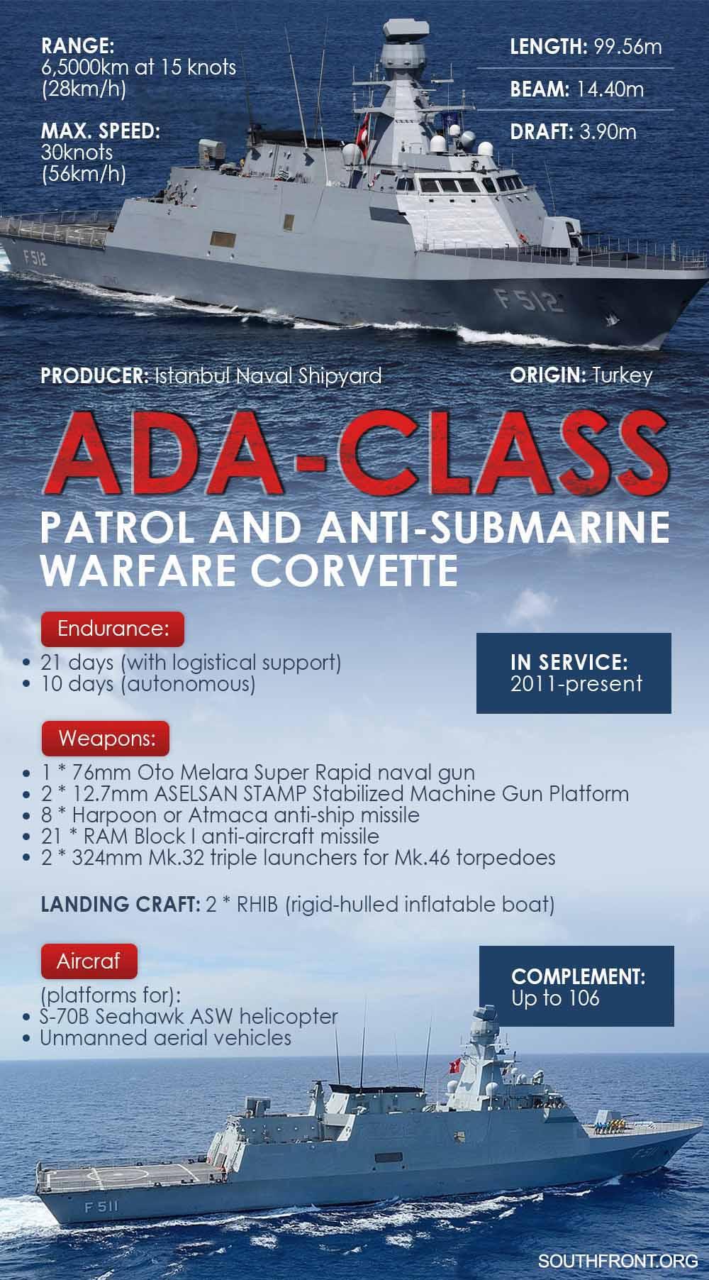 Ukraine And Turkey Will Produce Ada-Class Corvettes At Mykolaiv's Okean Shipyard