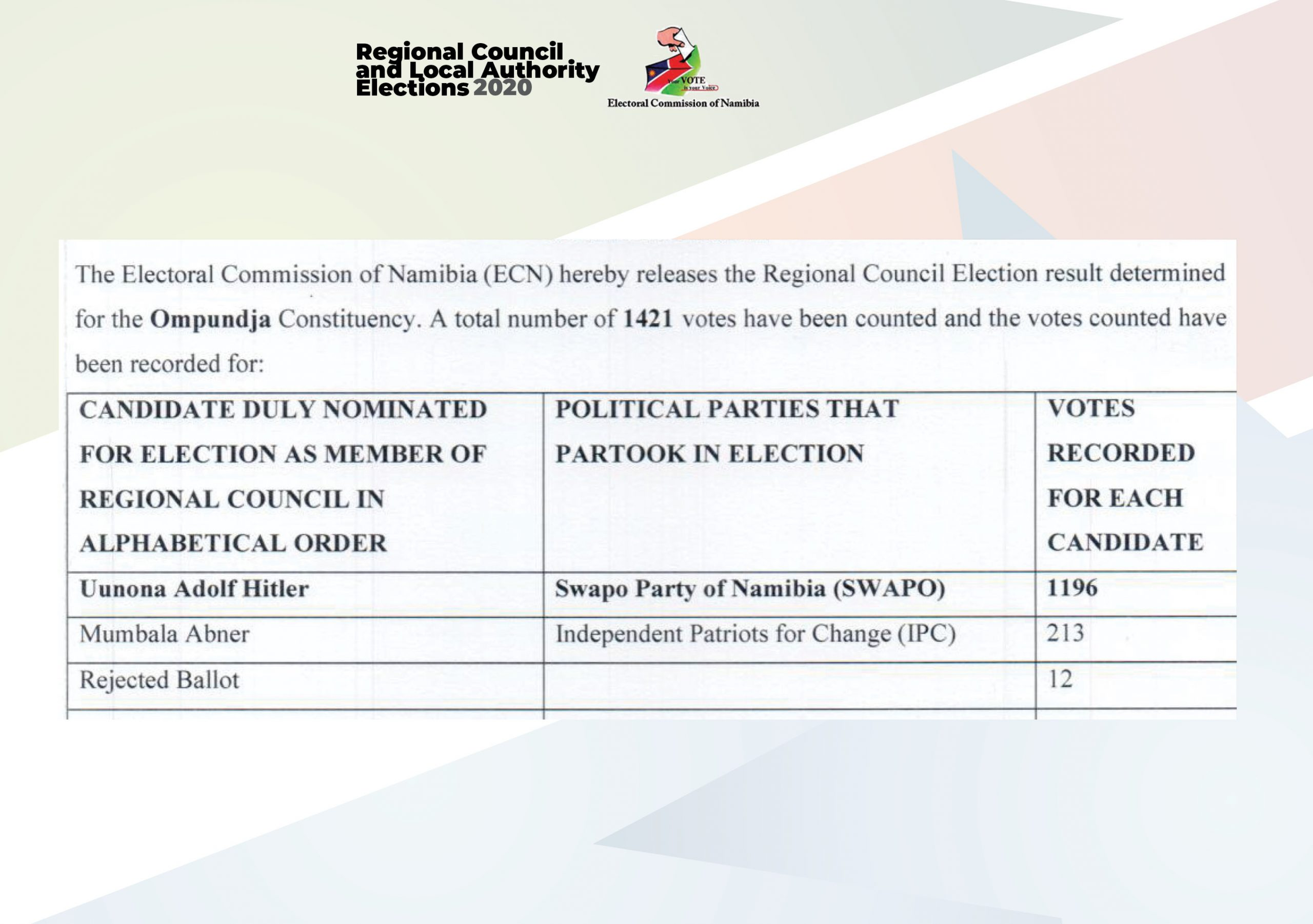 2020 Round 12: Man Named Adolf Hitler Wins Local Election In Namibia