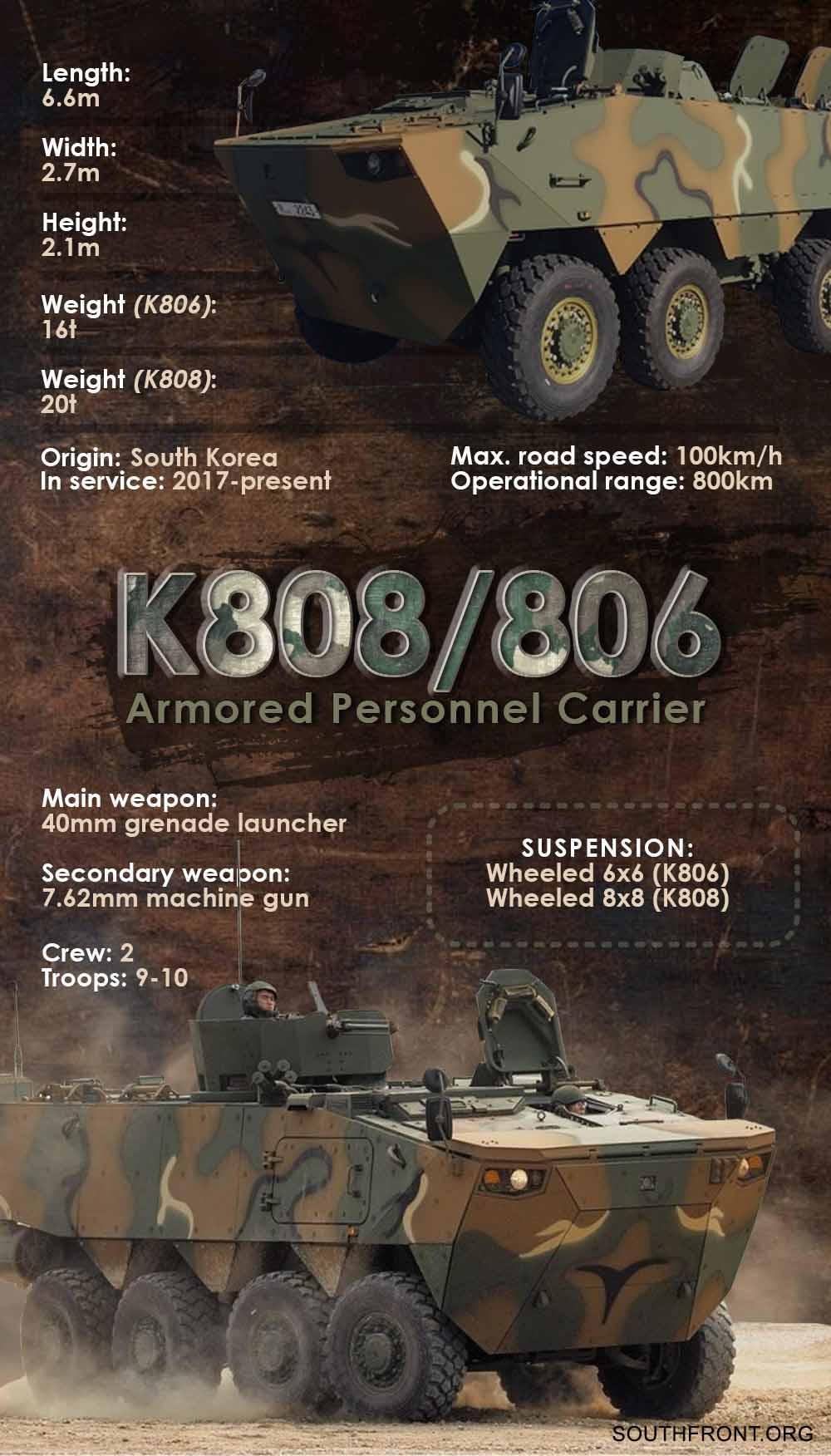 K808/806 Armoured Personnel Carrier (Infographics)