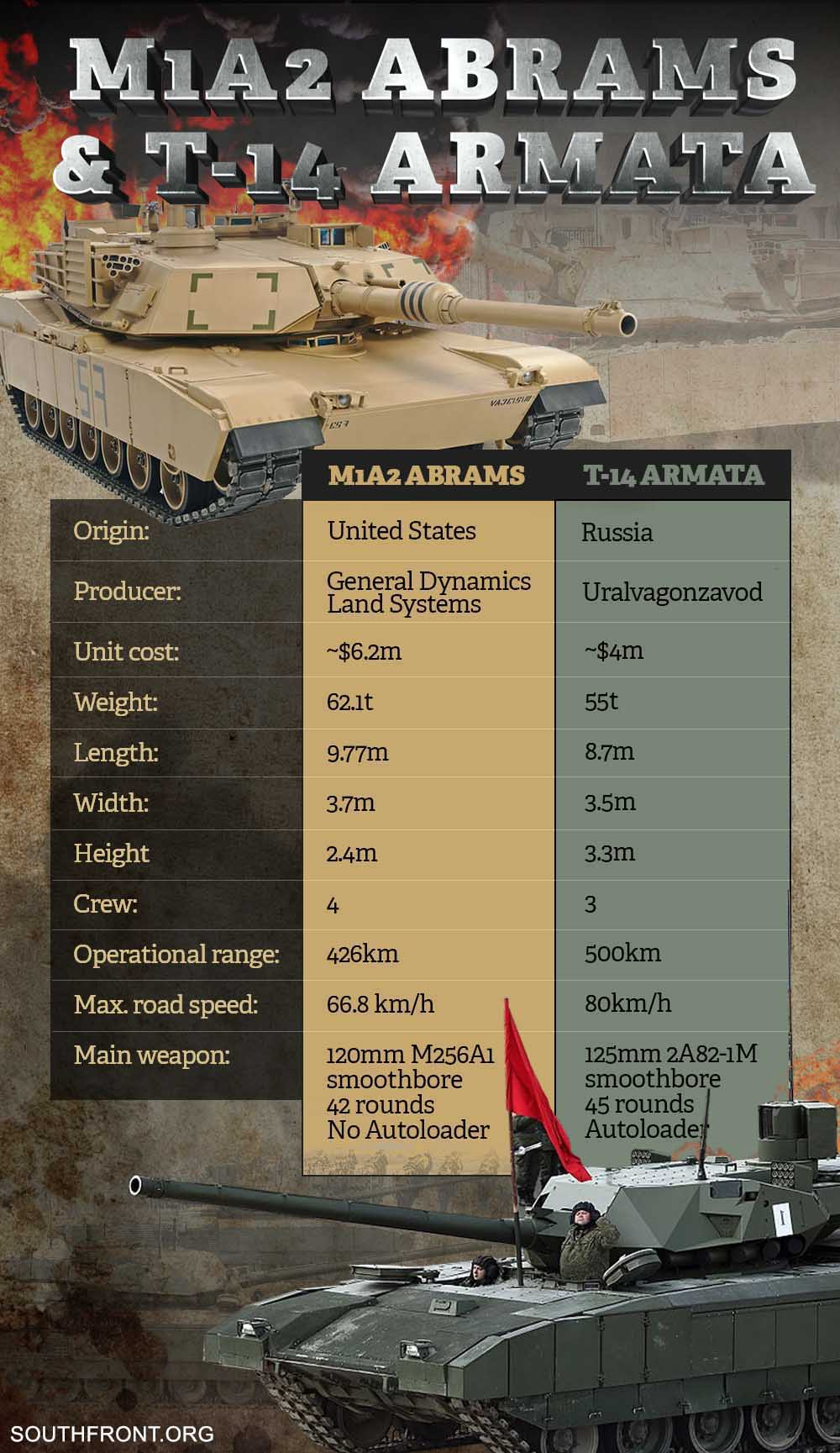 Poland To Purchase Hundreds Of U.S. M1A2 Abrams Tanks