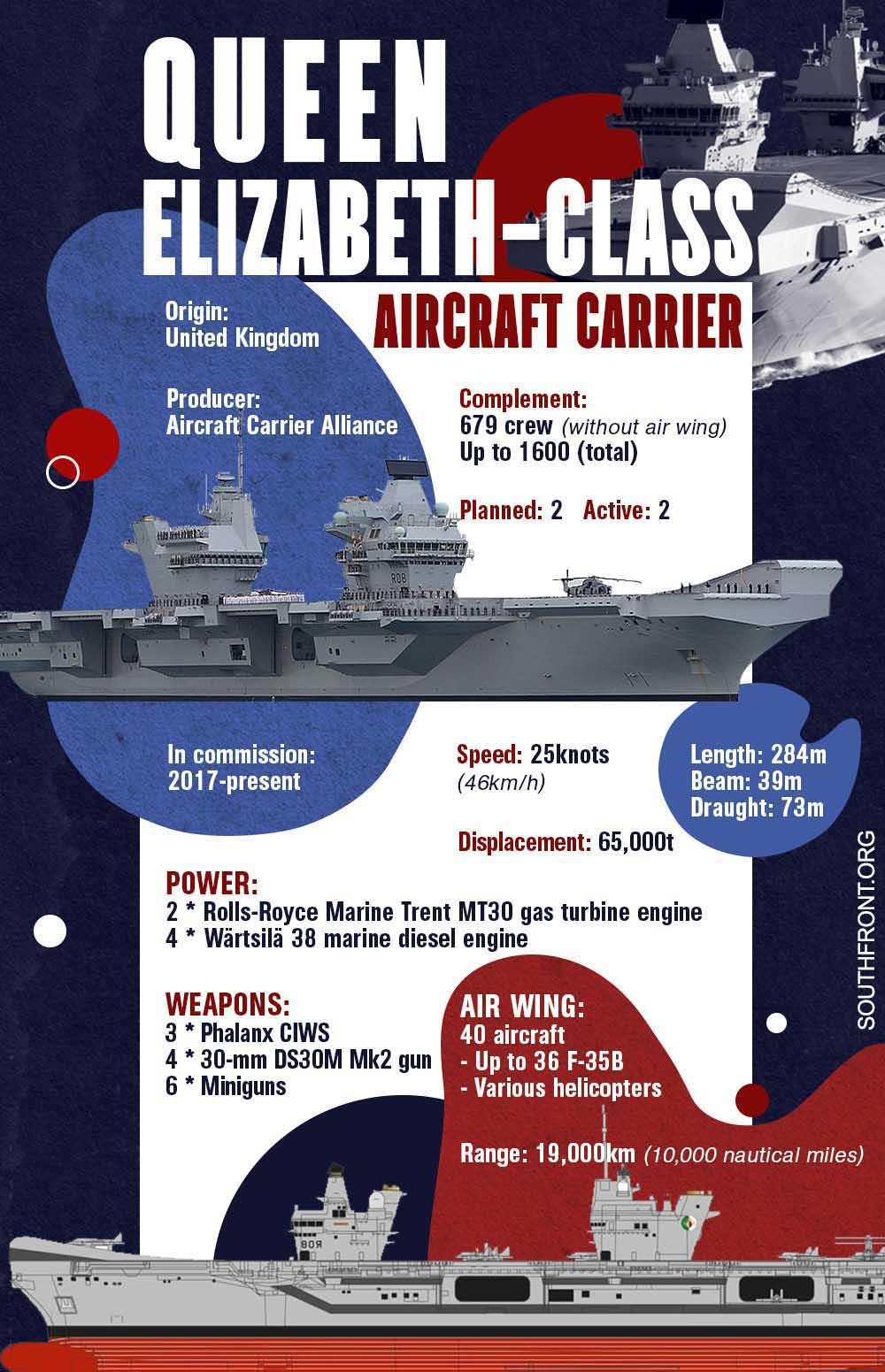 Queen Elizabeth-Class Aircraft Carrier (Infographics)