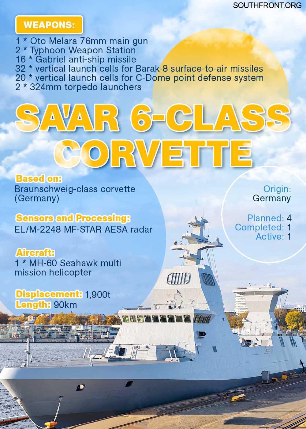 Israel Receives First German-Made Sa'ar 6 Corvette (Infographics)