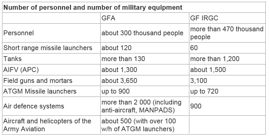 Ground Forces Of Iran