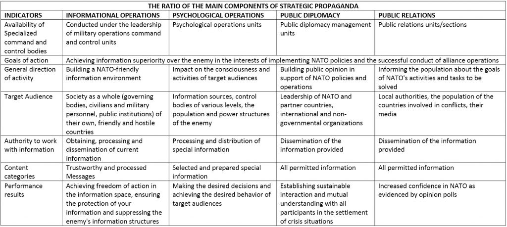 Strategic Propaganda Concept Of NATO - Part 1