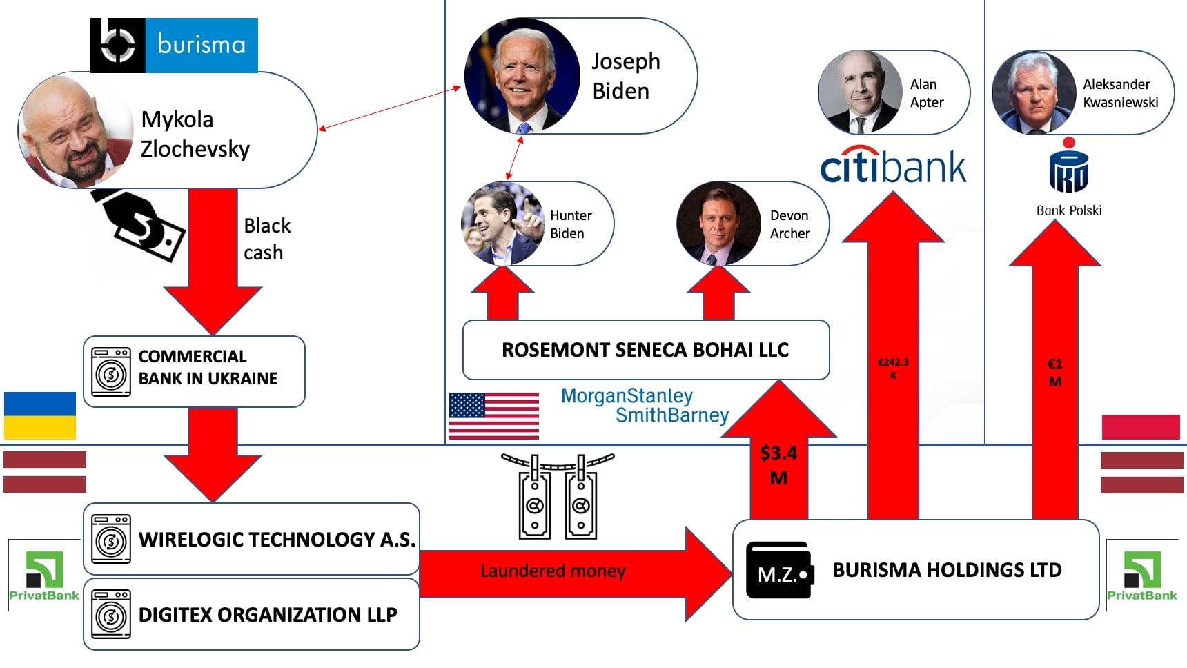 Joe And Hunter Biden's Profitable Ukrainian Adventures