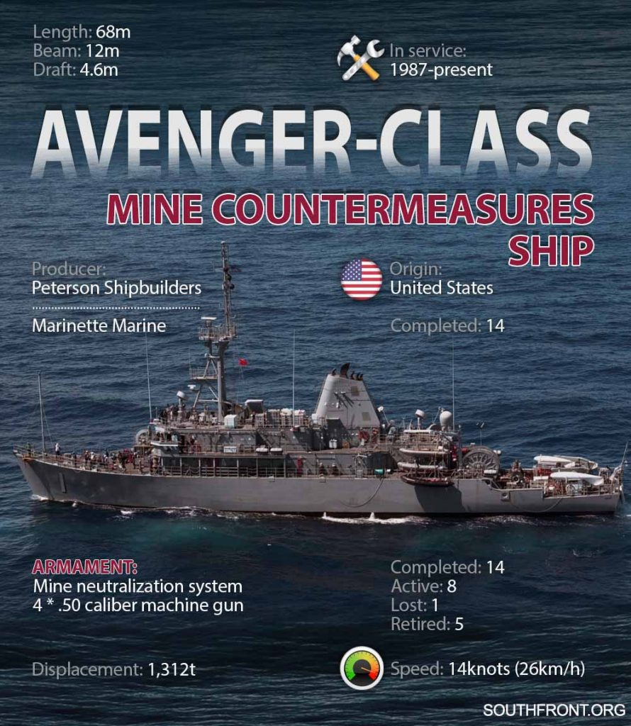 Avenger-Class Mine Countermeasures Ship (Infographics)