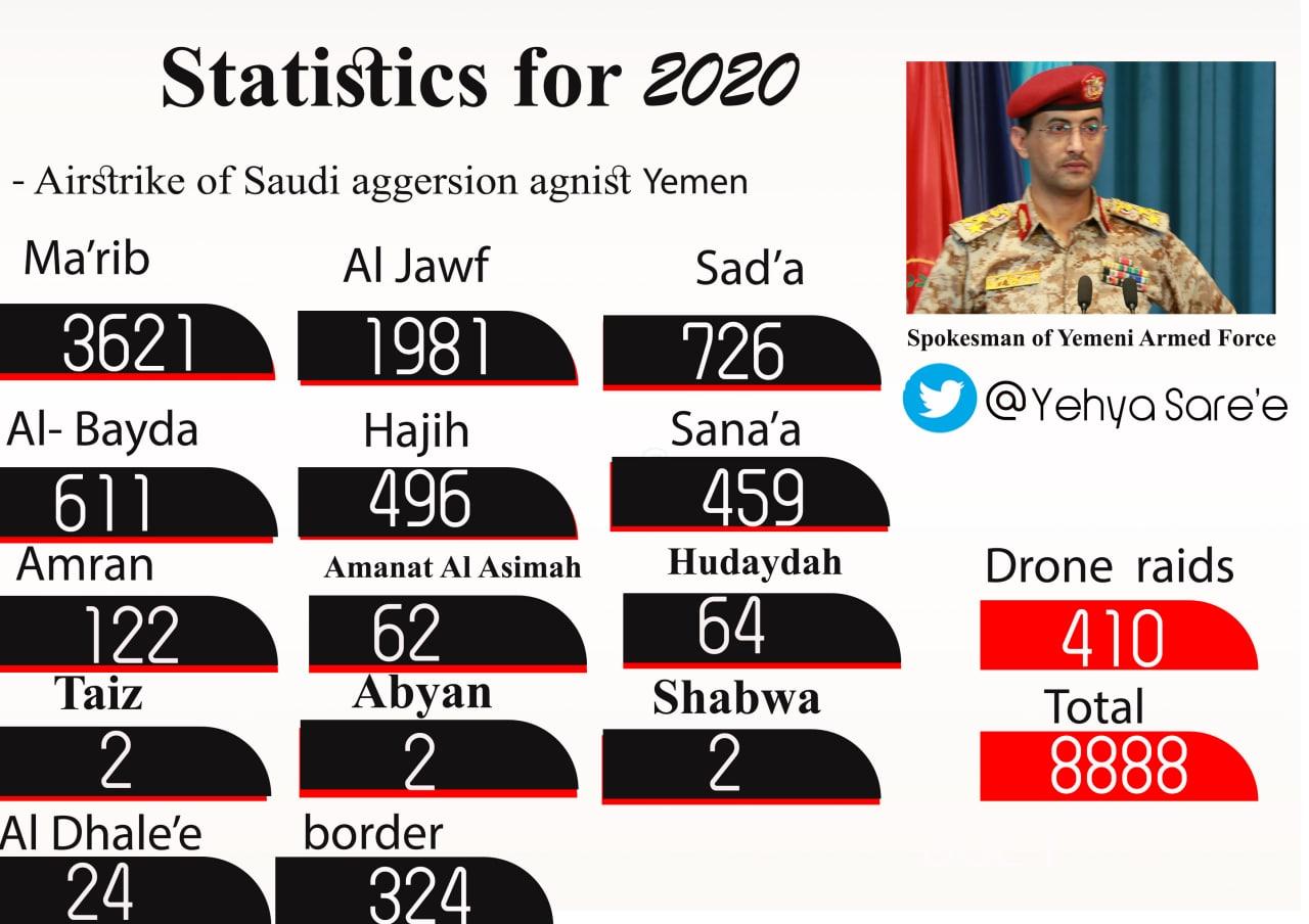 Ansar Allah Releases Detailed Report Of Yemeni War Against Saudi Arabia In 2020