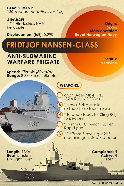 Fridtjof Nansen-Class Frigate (Infographics)