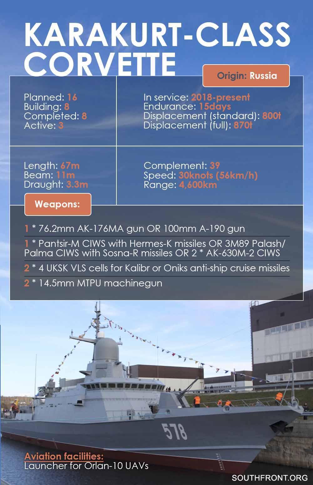 Karakurt-Class Corvette (Infographics)