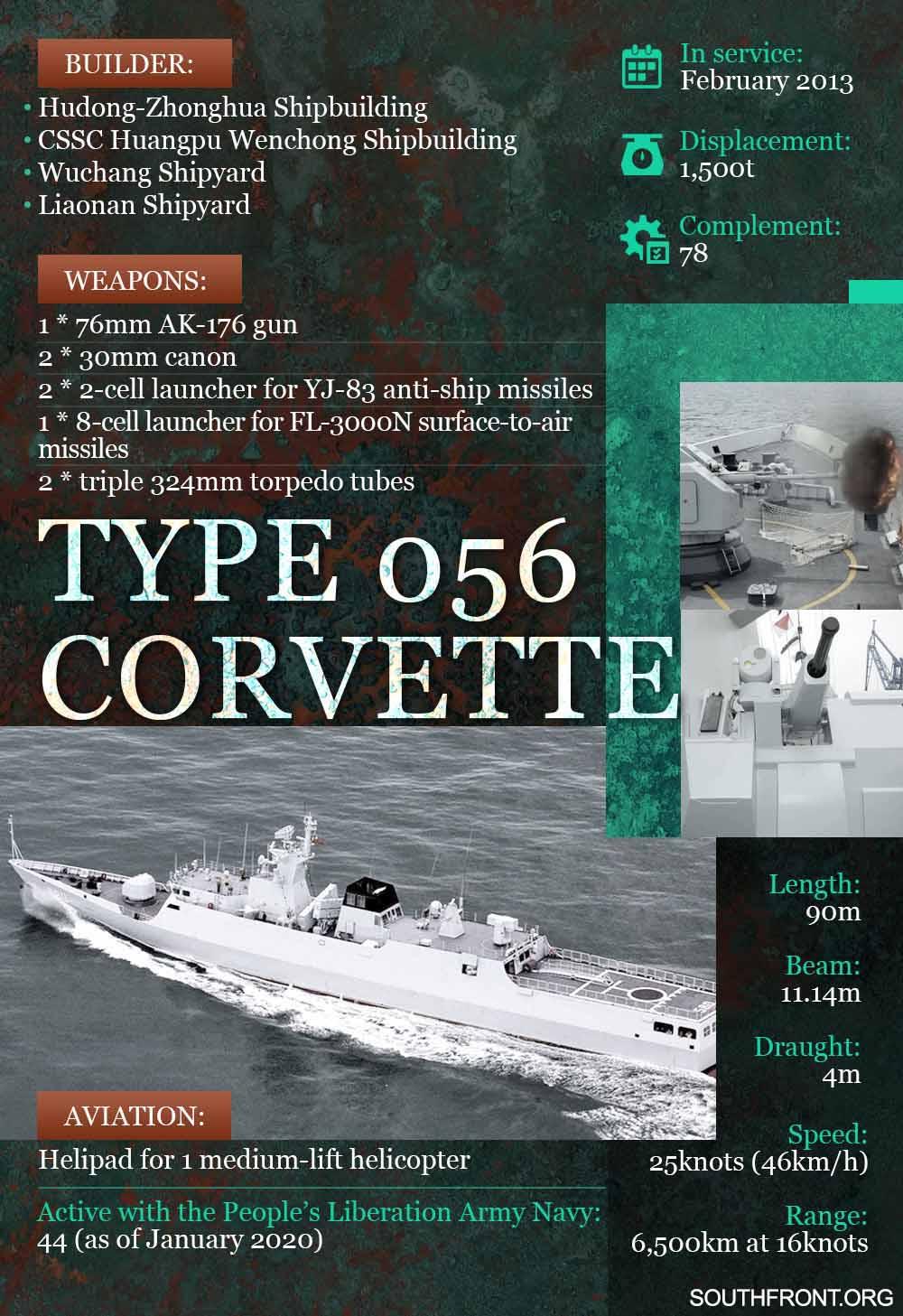Type 056 Corvette (Infographics)