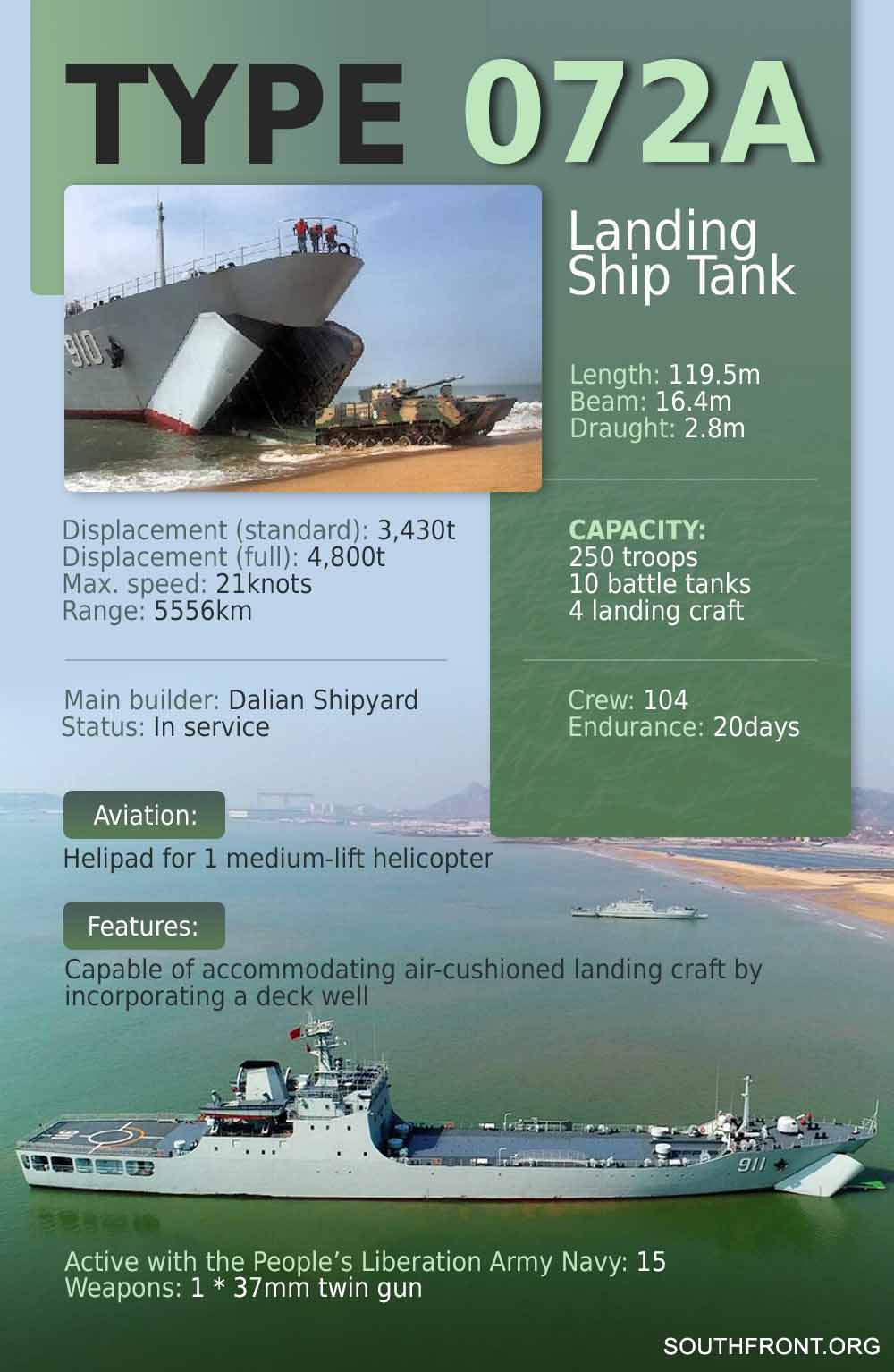 Type 072A Landing Ship Tank (Infographics)