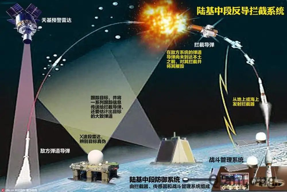 China Carries Out Successful Land-Based Mid-Course Antiballistic Missile Test