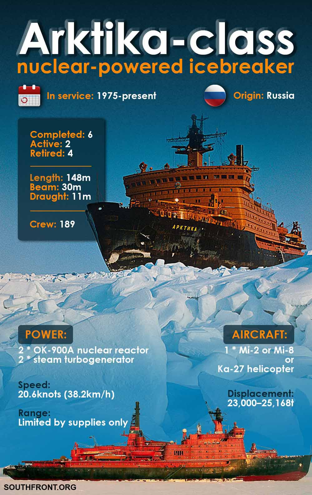 Arktika-Class Nuclear-Powered Icebreaker (Infographics)