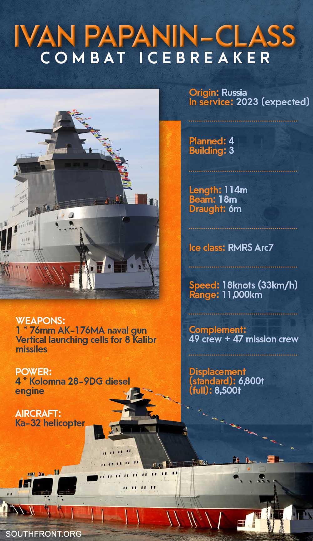 Ivan Papanin-Class Combat Icebreaker (Infographics, Video)