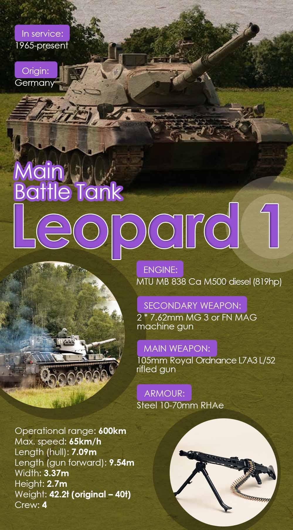 Leopard 1 Main Battle Tank (Infographics)