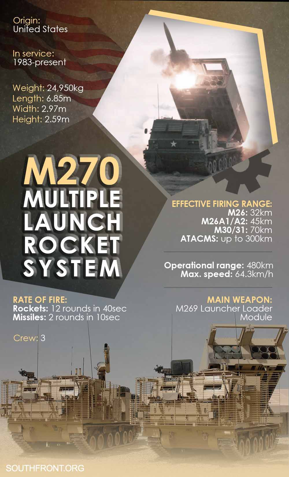 M270 Multiple Launch Rocket System (Infographics, Video)
