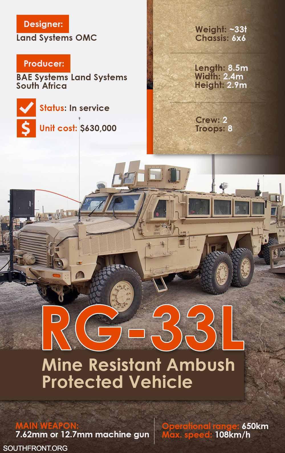 RG-33L Mine Resistant Ambush Protected Vehicle (Infographics)