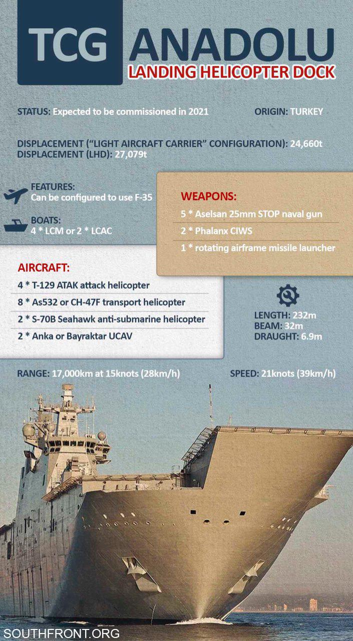 TCG Anadolu Amphibious Assault Ship (Infographics)