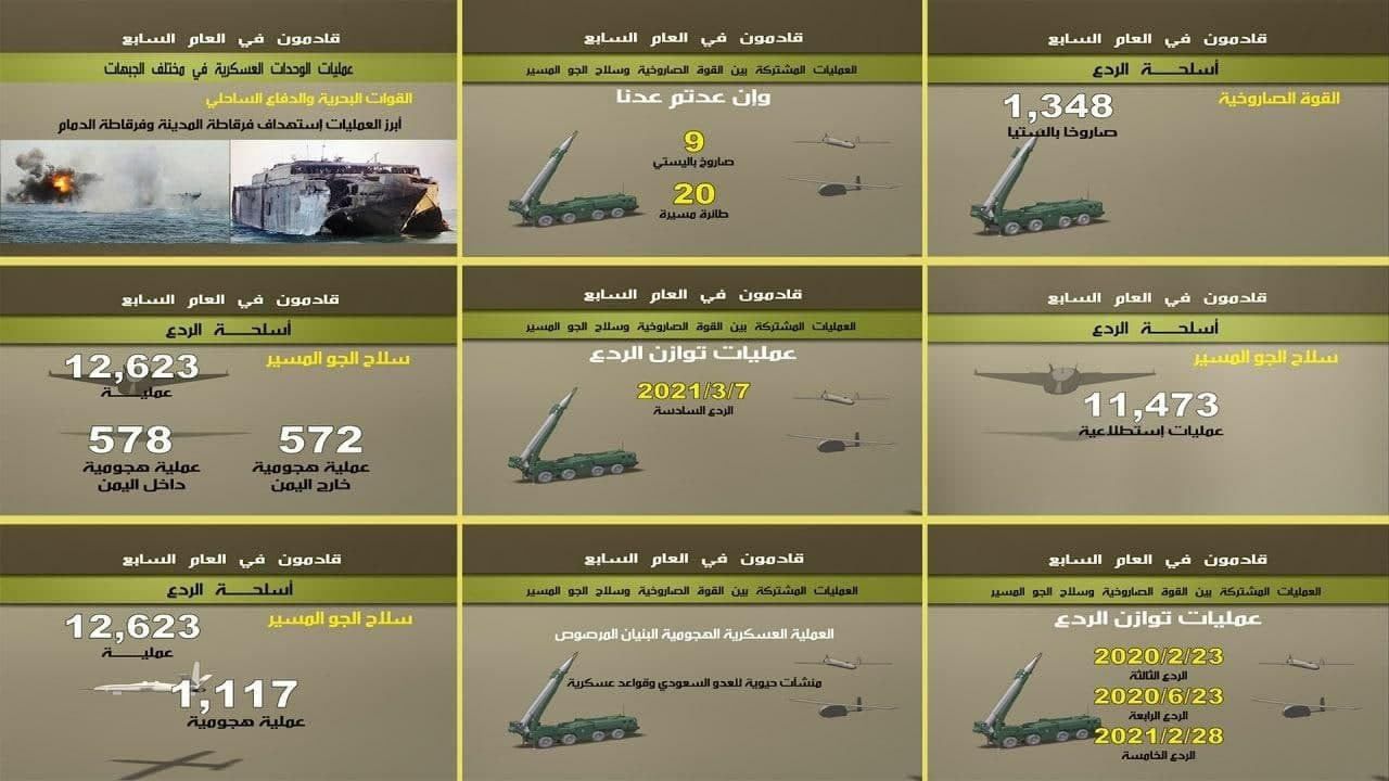 Six Years Of Steadfastness: Houthis Summarize Their Achievements In War With Saudi Arabia