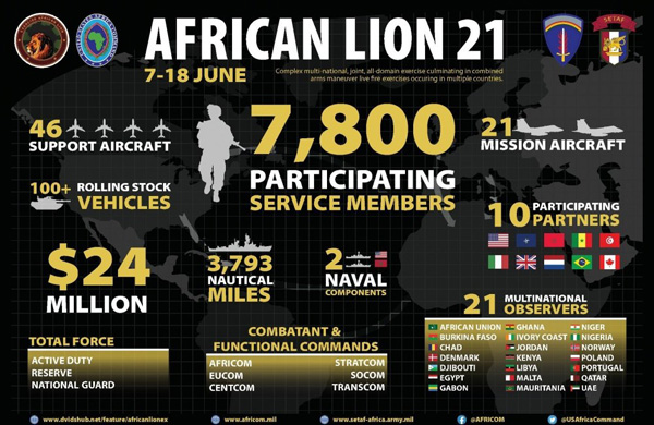 African Lion 21, War Games For The Conquest Of Western Sahara