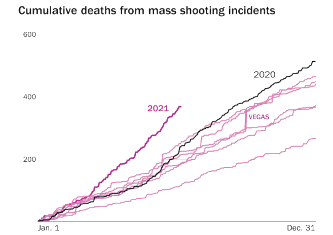 Mass Shootings On Course For Record Year As US Transforms Into Violent Mess