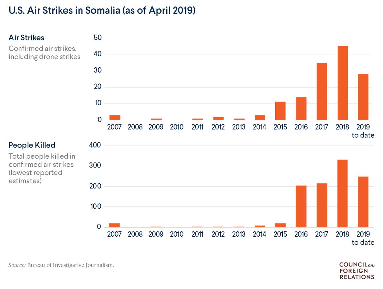 First Somalia Airstrikes Of Biden Presidency As Congress Still Questioning Syria Strikes