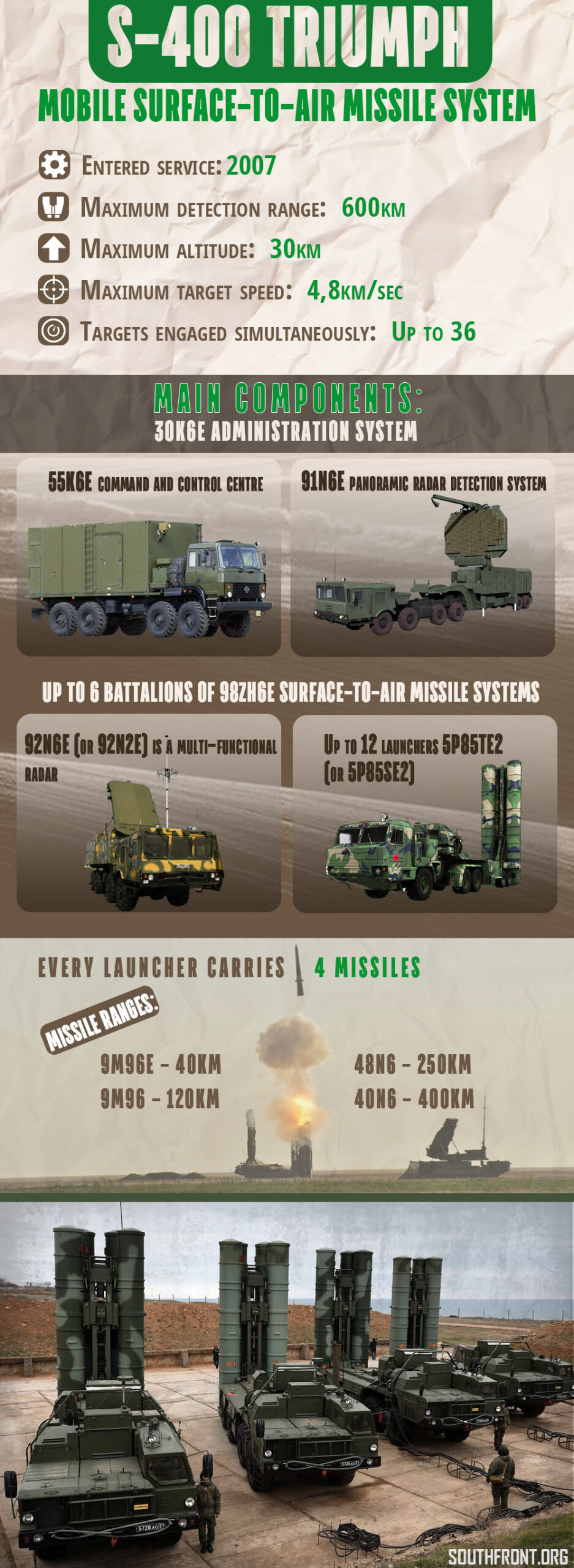 Saudi Arabia Is Eyeing Russia's S-400 As Replacement For US THAAD & Patriot Systems – Report